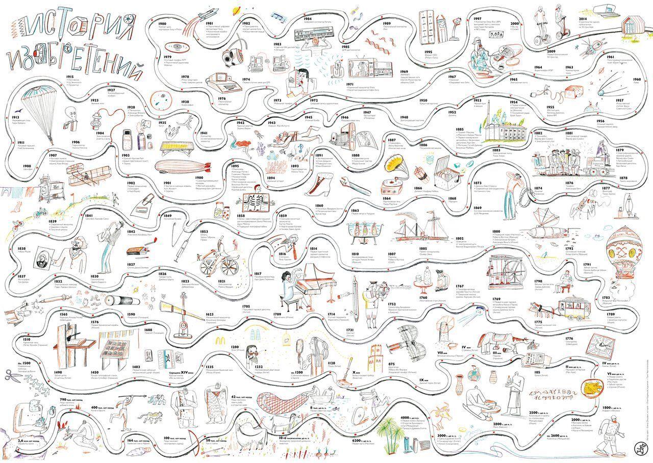 История изобретений. Плакат в тубусе